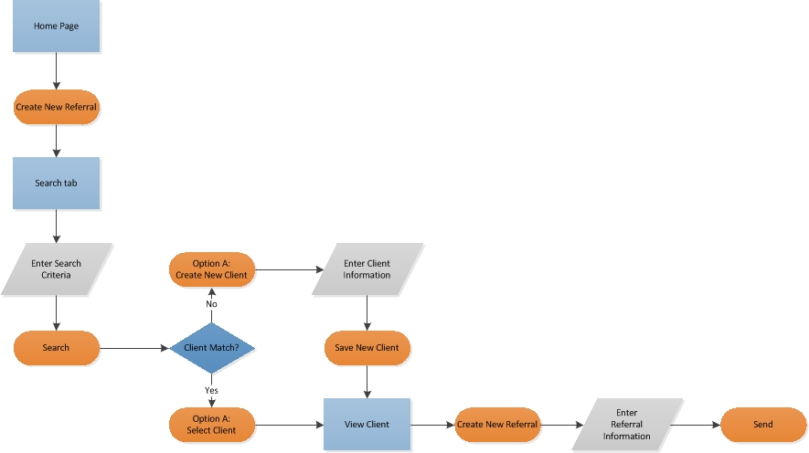 Process Diagram to Send an eReferral